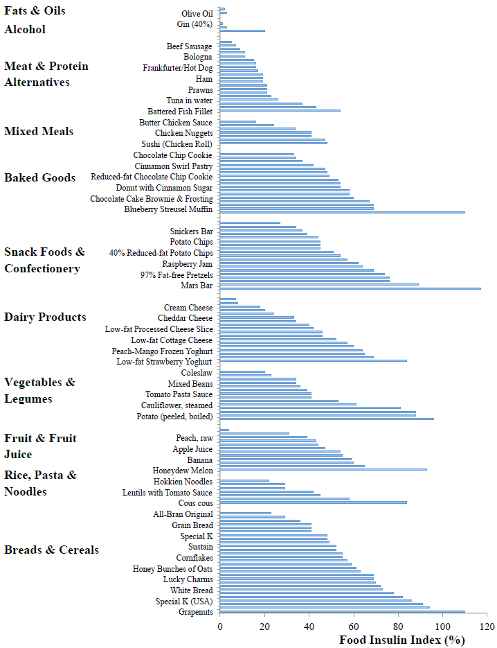Food insulin index values of various foods, grouped by food type, in a bar graph