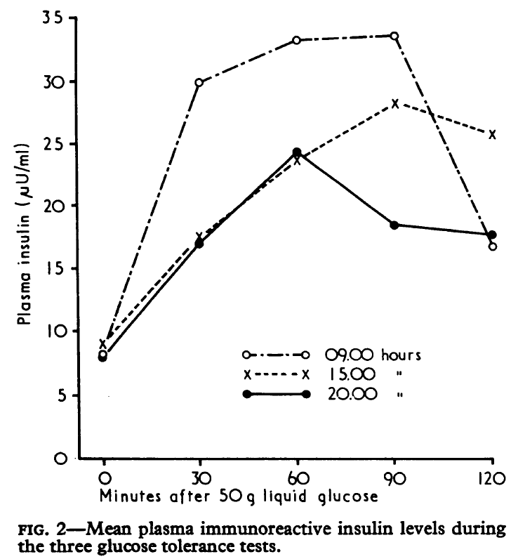 Graph shows how the insulin response to food differs at 9 am, 3 pm, and 8 pm.