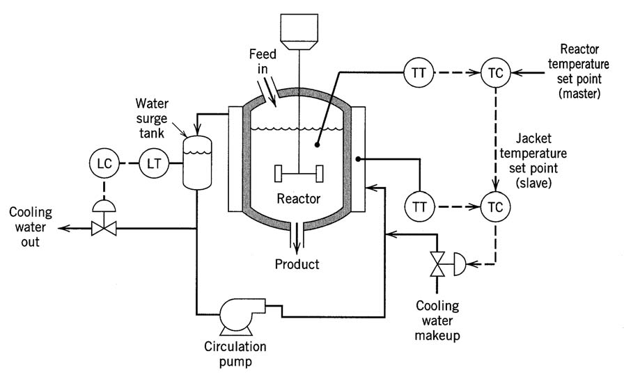 Cascade control of an exothermic chemical reactor, illustrating control valves that affect control stability