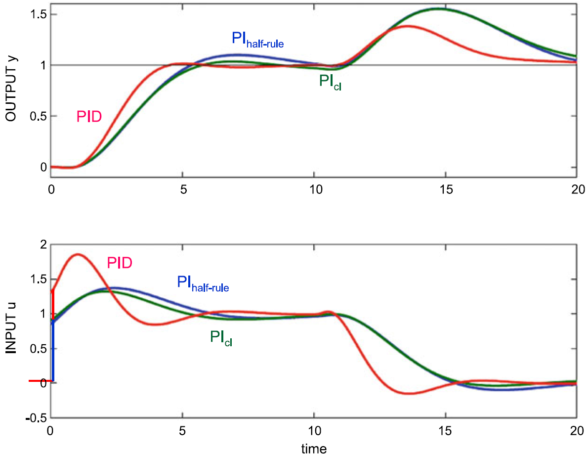 Closed-loop response of process using SIMC tunings shows how Pi controller responds and PID controller responds