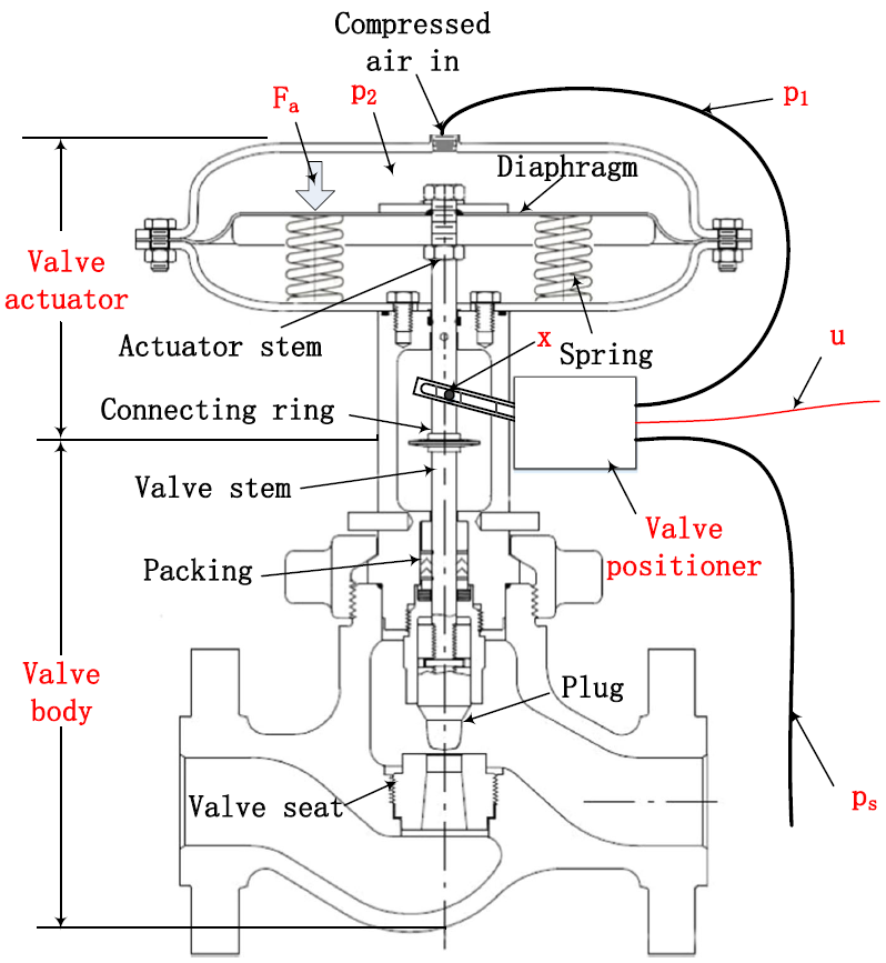 Configuration of a pneumatic spring-diaphragm sliding-stem control valve, illustrating packing that affects control stability