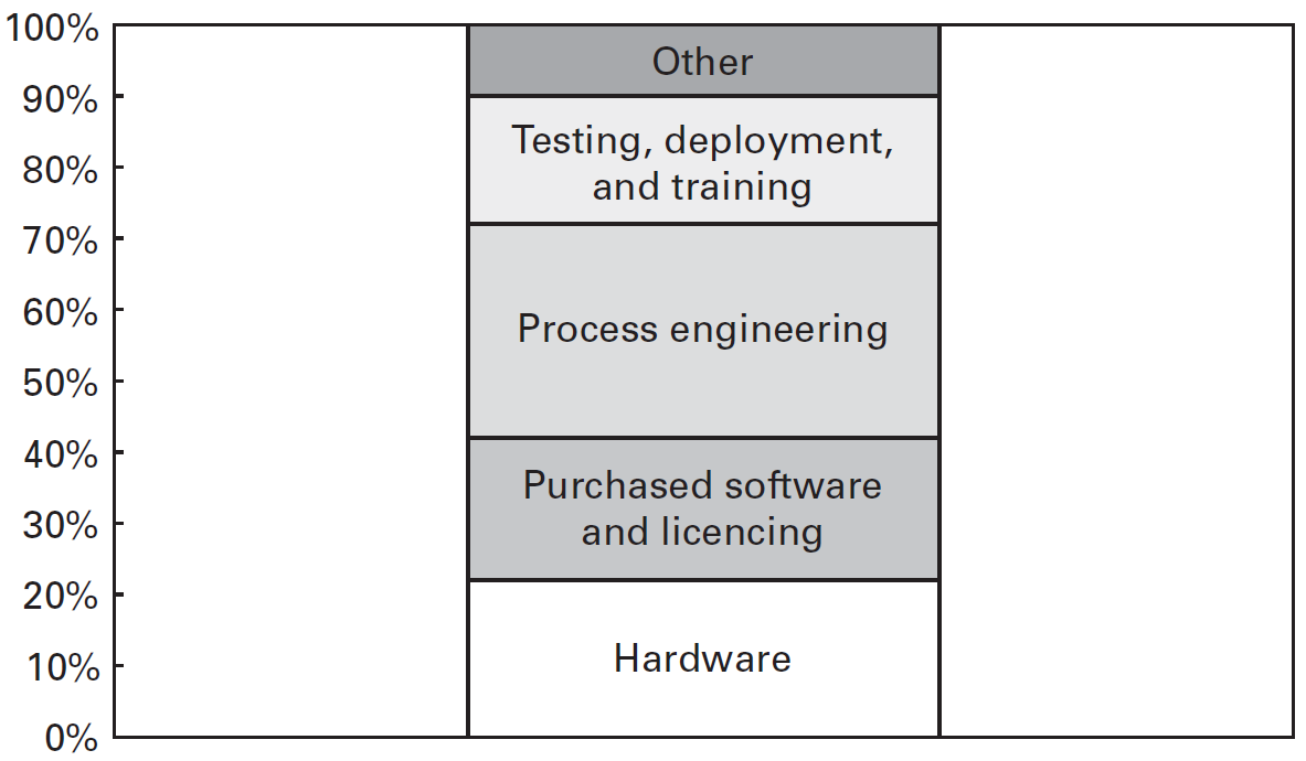 Cost breakdown of initial projects to implement new information technology in large manufacturing firms, the start of developing IT-enabled process improvements.