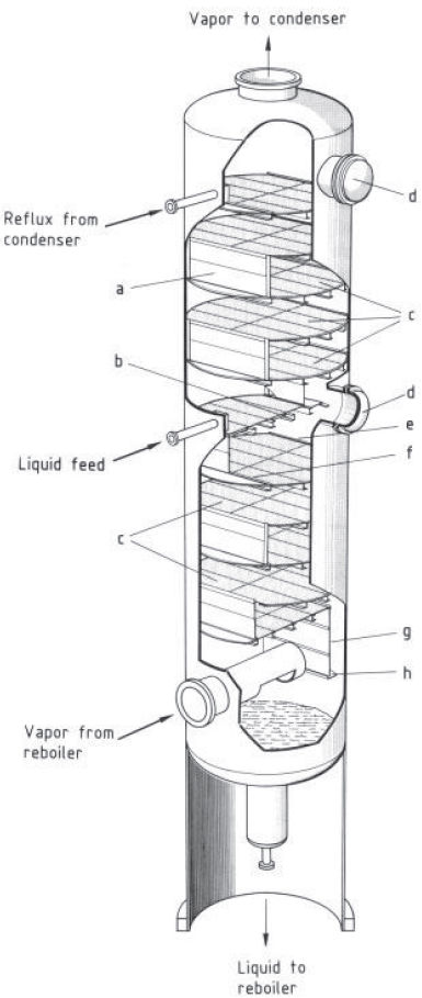 Cutaway section of tray column shows highly-developed column internals that help make distillation successful.