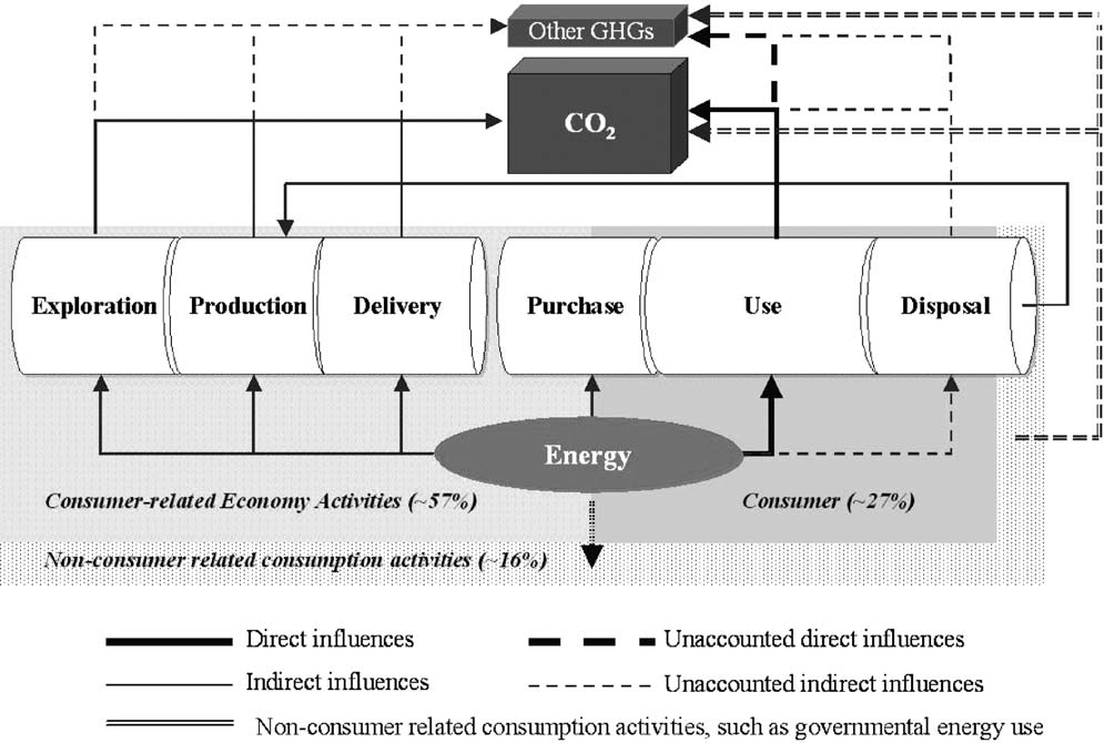 Energy use flowchart shows that energy use is all directly or indirectly for consumers or governments.