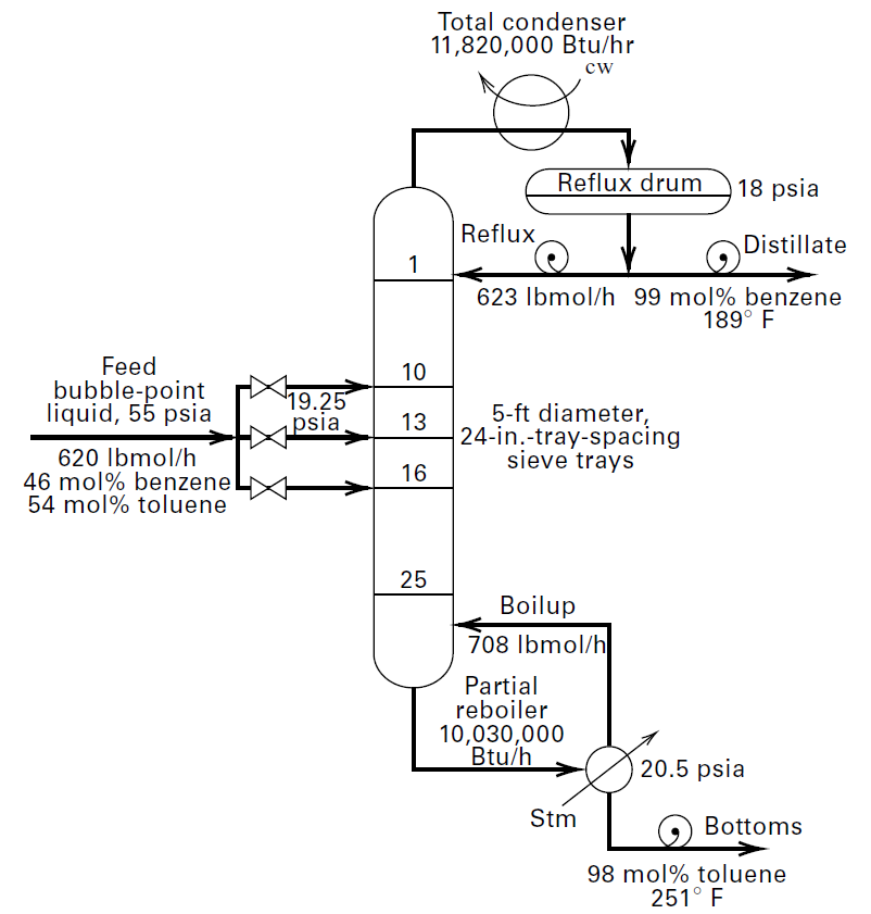 Distillation process flow diagram for a binary mixture of benzene and toluene