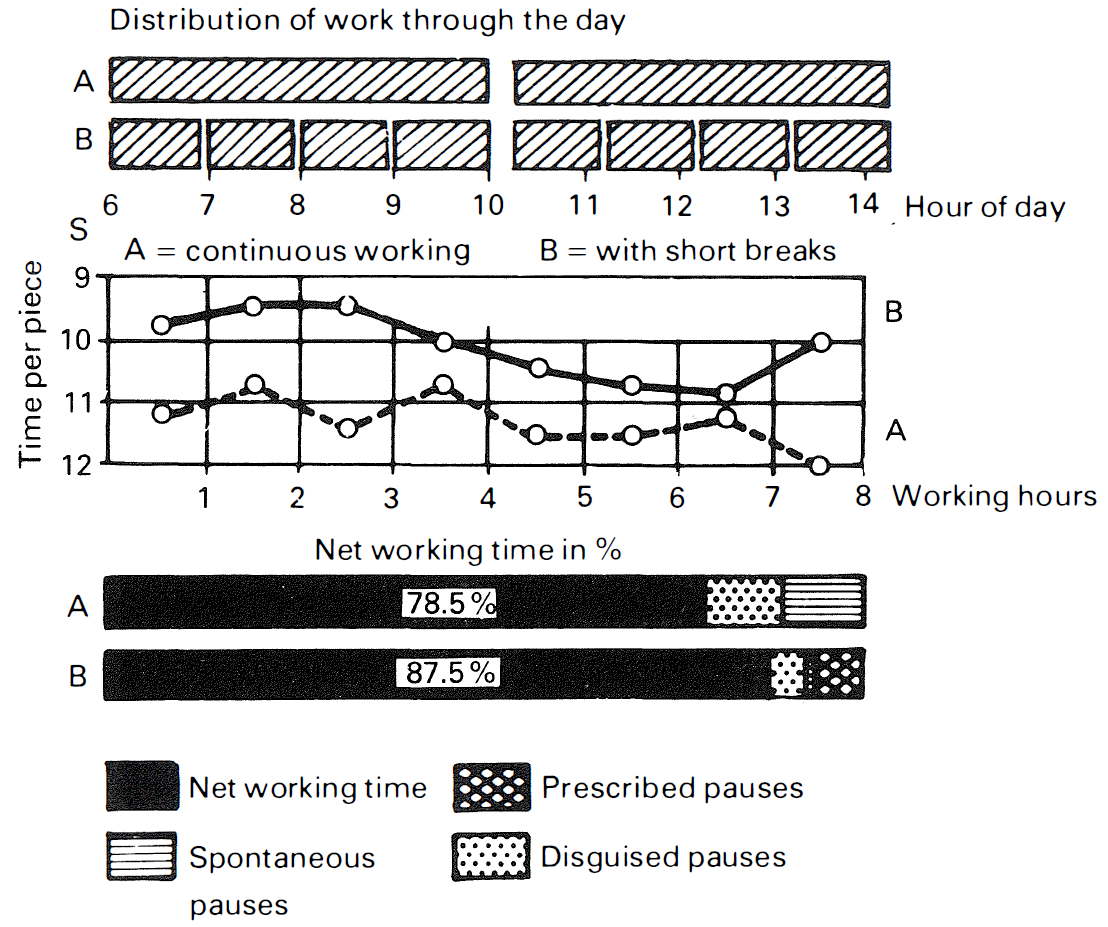 Graphics show that prescribed rest breaks reduce spontaneous breaks and disguised breaks, increasing net working time.