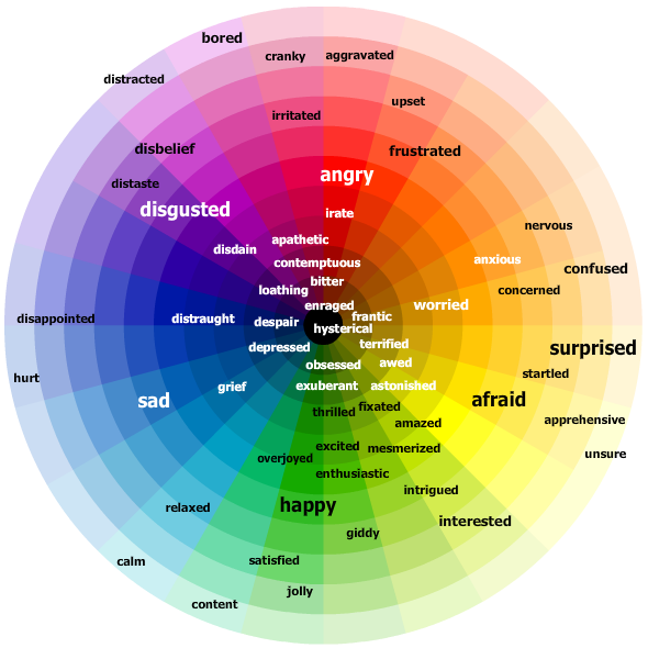 Feeling words' types and intensities are shown by their hues and saturations in the emotions color wheel.