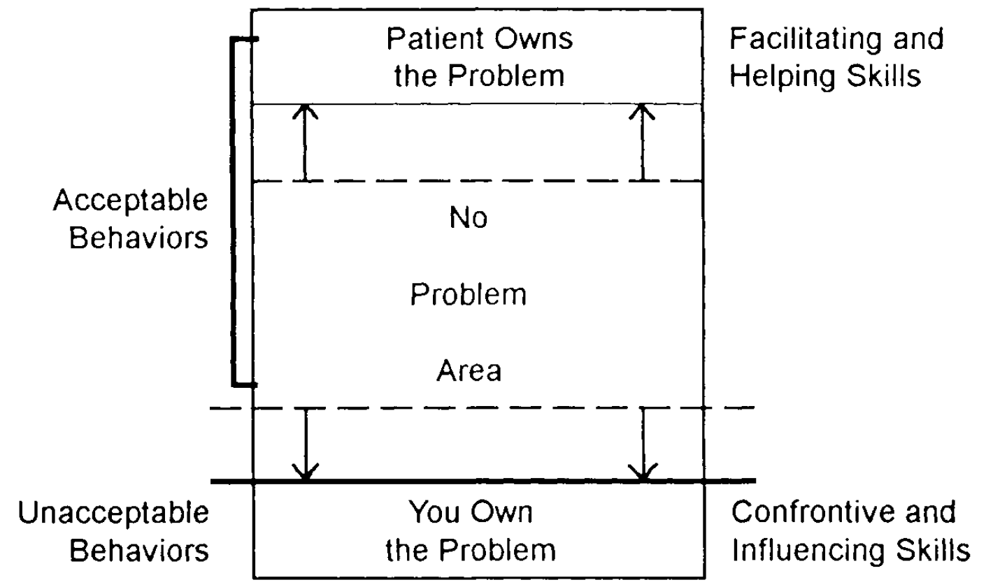 "Diagram on enlarging the ""No Problem Area"" with various skills, showing where assertion works"