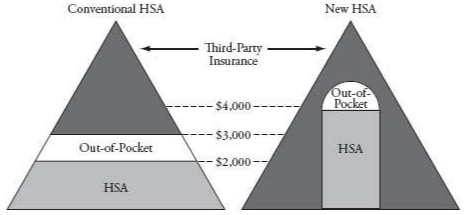 Ideal health insurance would pay the full cost where this reduces risk, and would pay less for less-proven options.