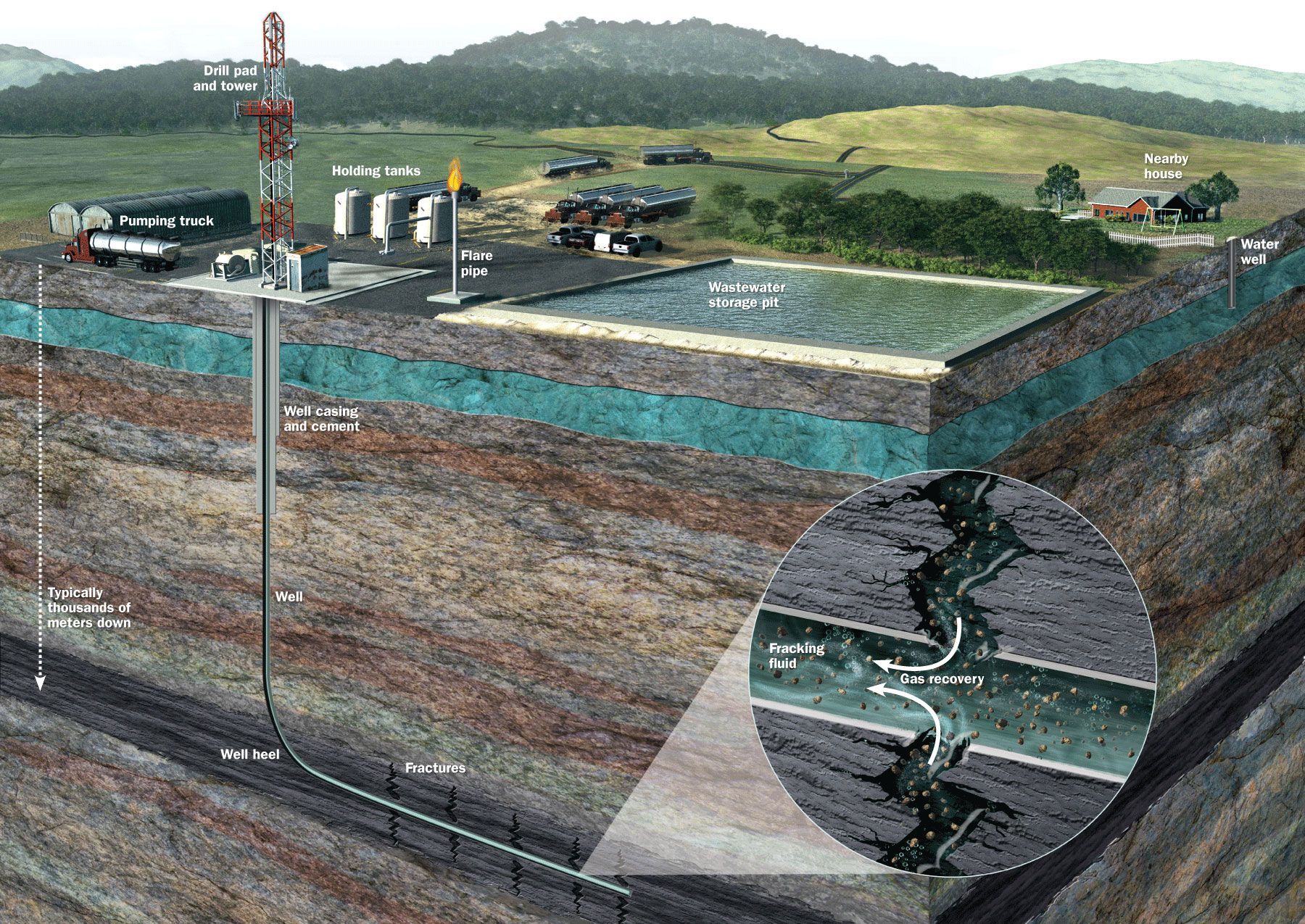 Diagram showing that fracking used proven components.