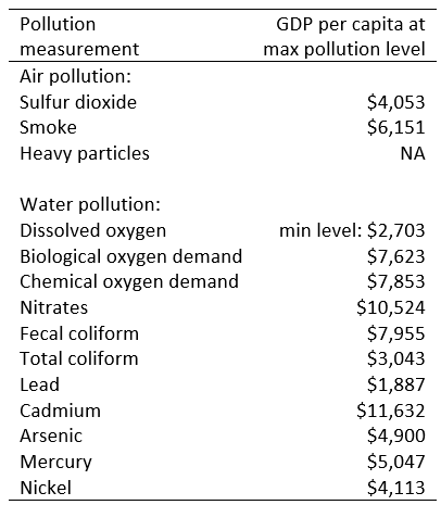 GDP per capita at max level of pollution measurement shows cleaner environment when people get wealthier