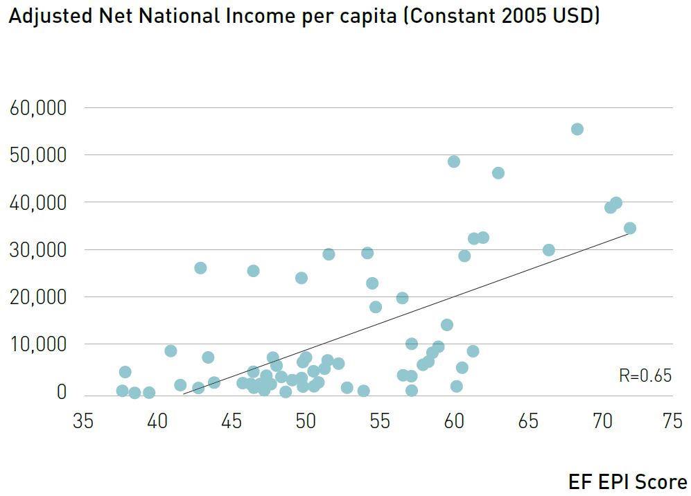 Per-capita income vs. English Proficiency Index score, showing rising impact of English-language networks