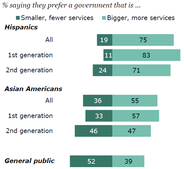 Hispanics and Asian Americans favor big government, showing that immigration criteria favor big government
