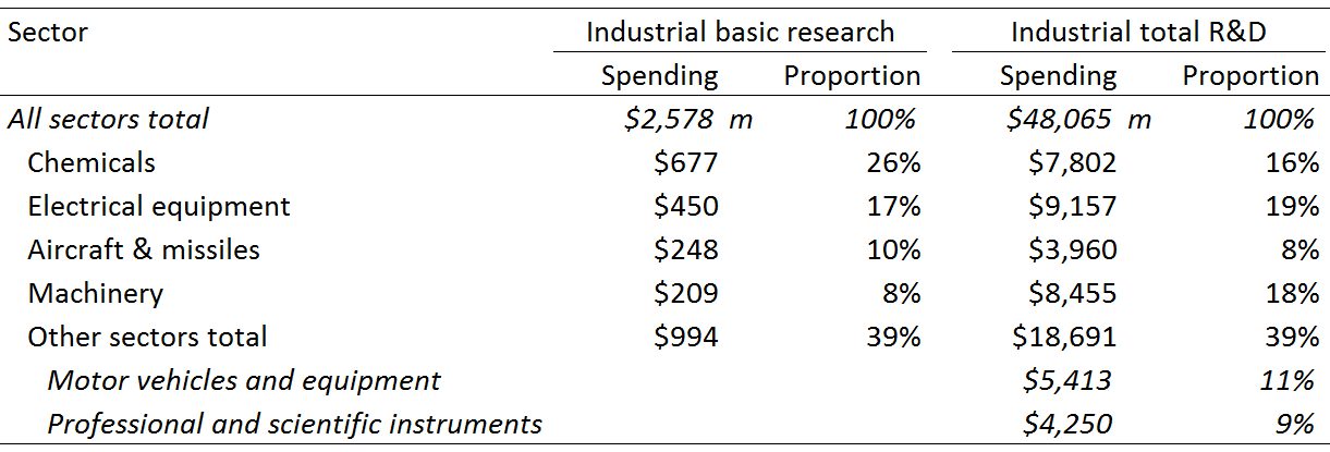 Industrial basic research and industrial total R&D was performed in a few sectors by a few companies in the US in 1984
