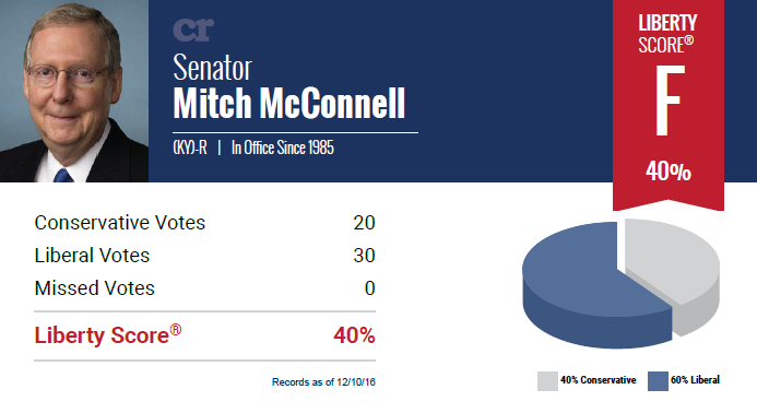 Current political parties don't folllow the Constitution. Conservative Review Liberty Score for Mitch McConnell is F - 40%.