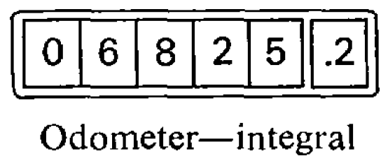Odometer as integral, which illustrates calculating impact of change