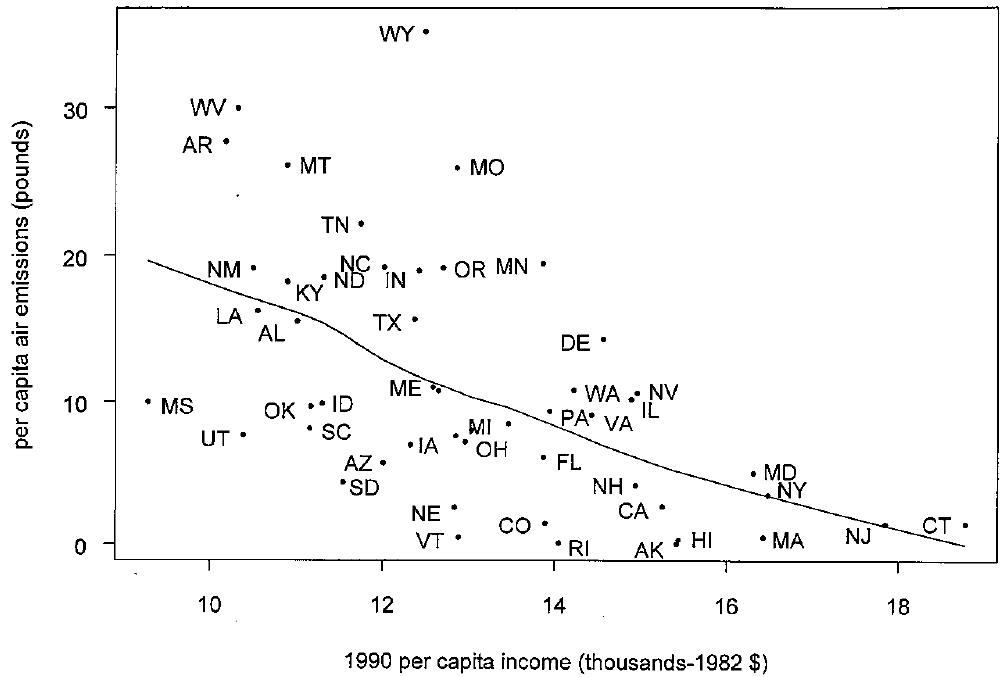Per capita air emissions of particulates less than 10 μm in diameter vs. per capita income for each individual state in the United States in 1990 shows cleaner environment when people get wealthier