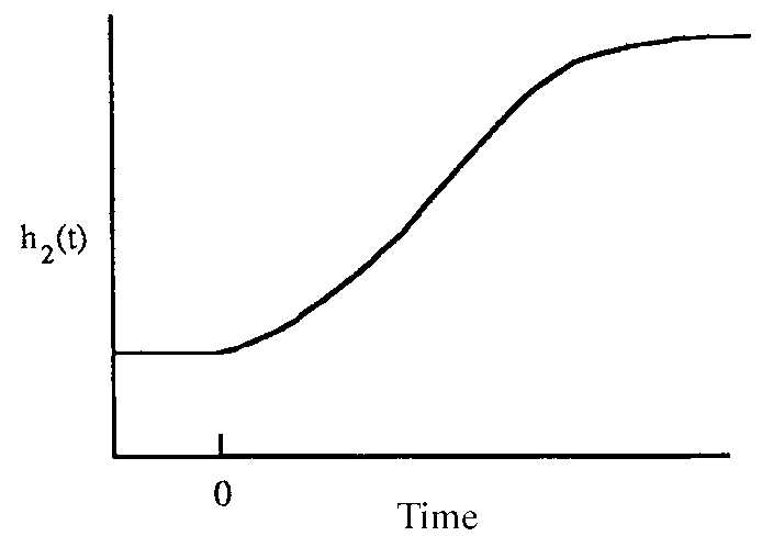 Process response of self-regulating process variable vs. time