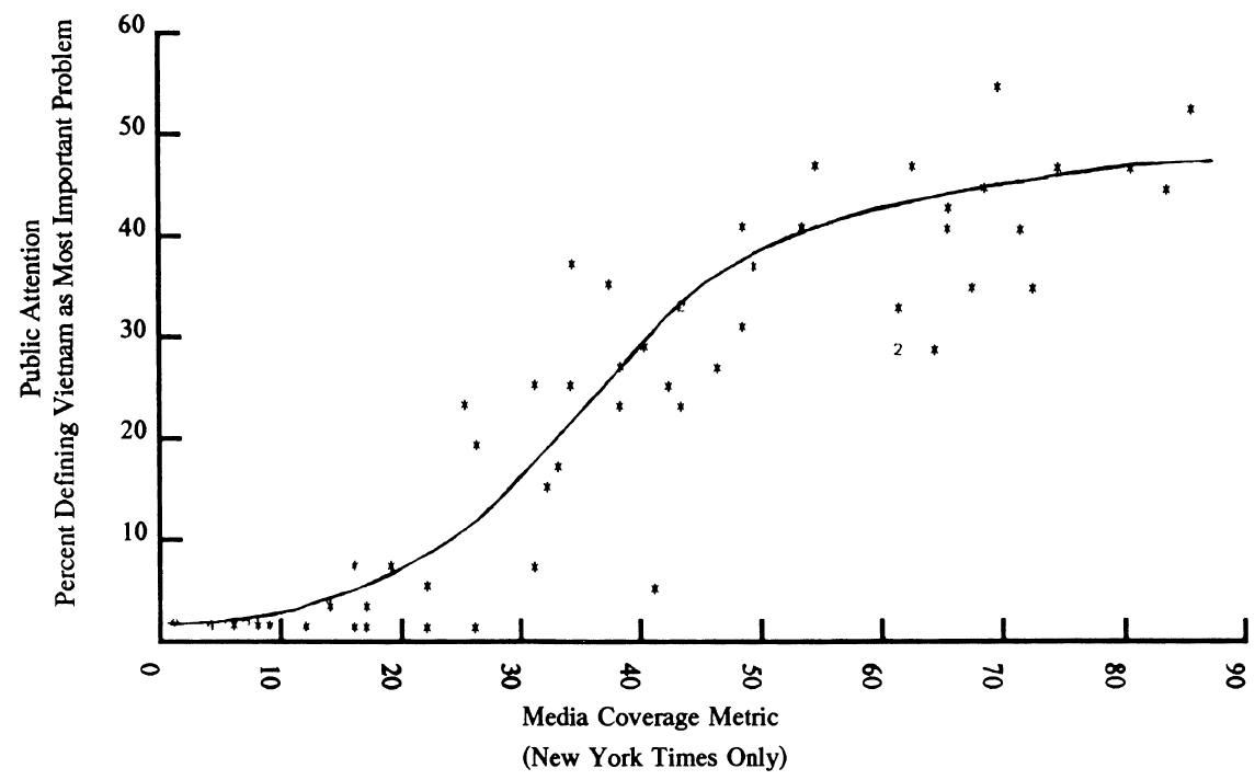 Public attention vs. media coverage of Vietnam war shows Progressive skew