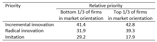 Relative priorities of firms by market orientation, showing that serving customers best requires radical innovation