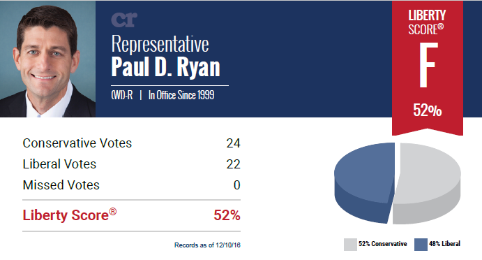 Current political parties don't follow the Constitution. Conservative Review Liberty Score for Paul Ryan is F - 52%.