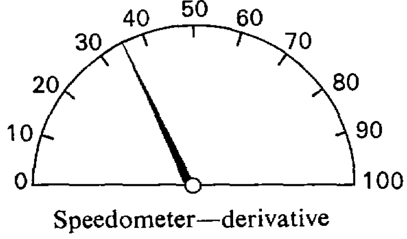Speedometer as derivative, which illustrates calculating rate of change
