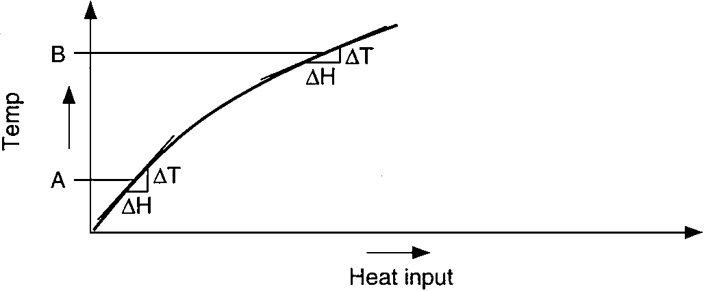 Temperature gain vs. heat input of endothermic process illustrates factor in process response