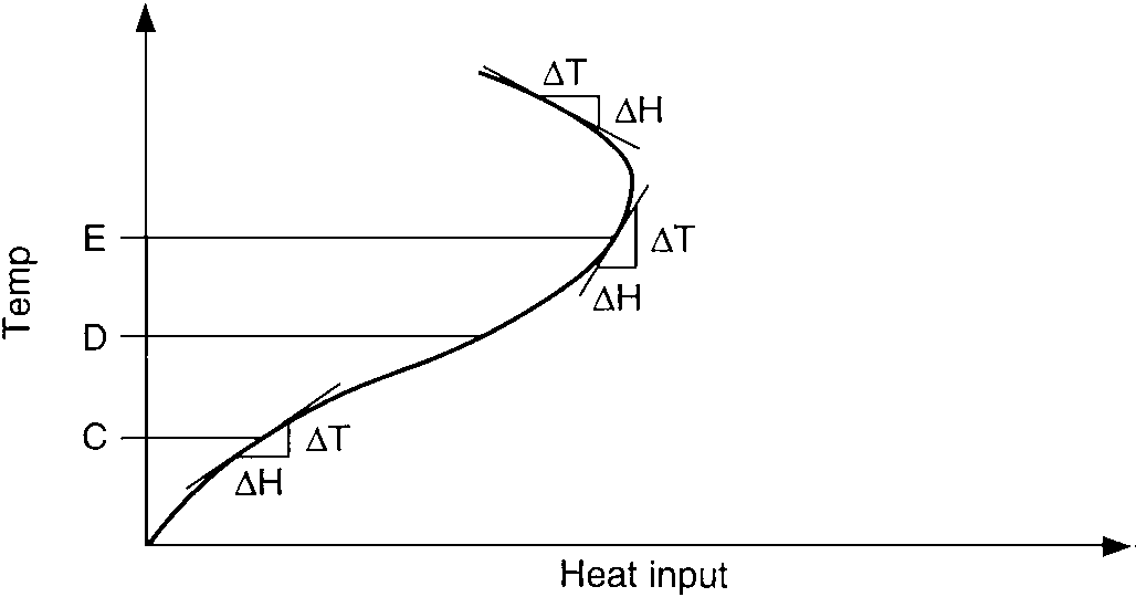 Temperature gain vs. heat input of exothermic process illustrates factor in process response