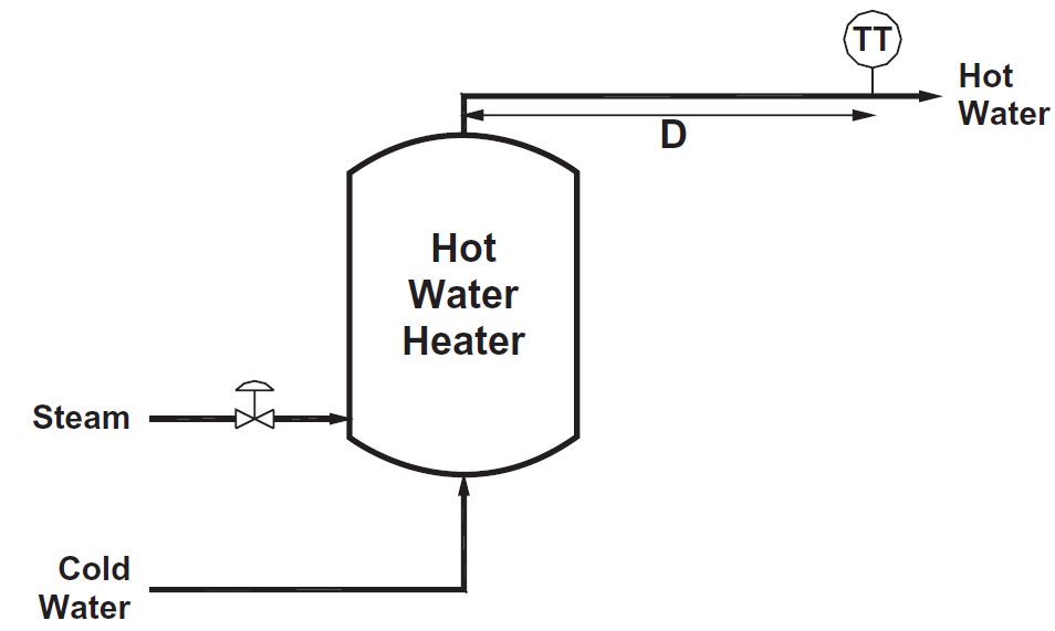 Hot water tank control with temperature transmitter located downstream adds dead time, causing control difficulty.