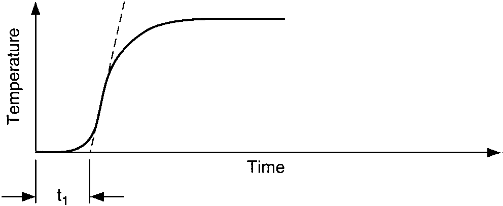 Temperature response vs. time of three capacities illustrates process response