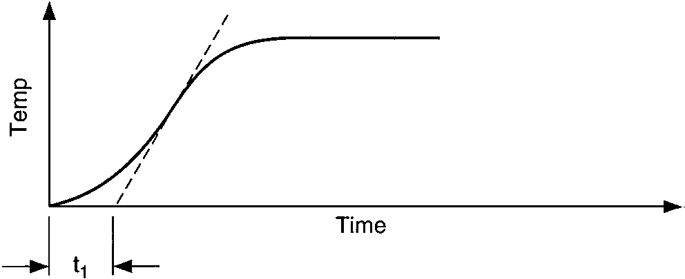Temperature response vs. time of two capacities illustrates process response