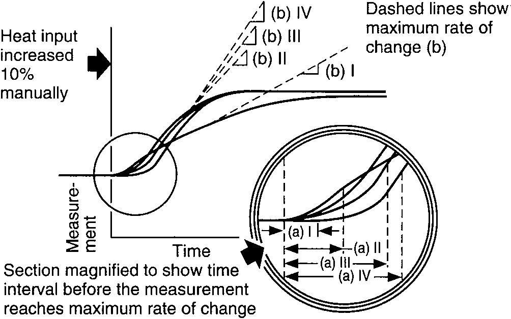 Temperature responses vs. time illustrate representative shapes of process response