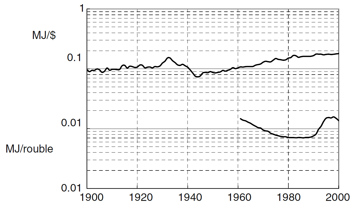 The energy contents of the dollar and rouble are shown from 1900 to 2000.
