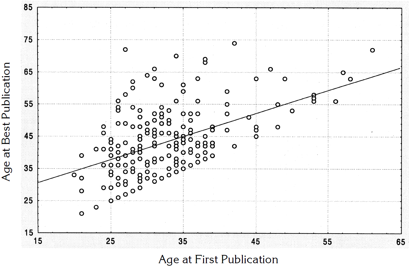Age at best publication vs. age at first publication shows that English-language expertise and peak use take decades
