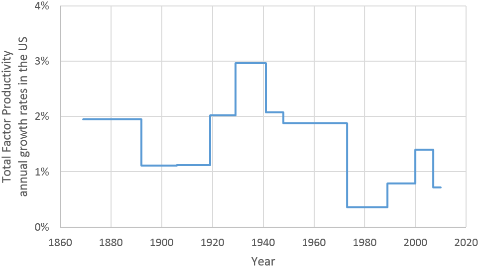Total Factor Productivity  annual growth rates in the US for 1873-2010