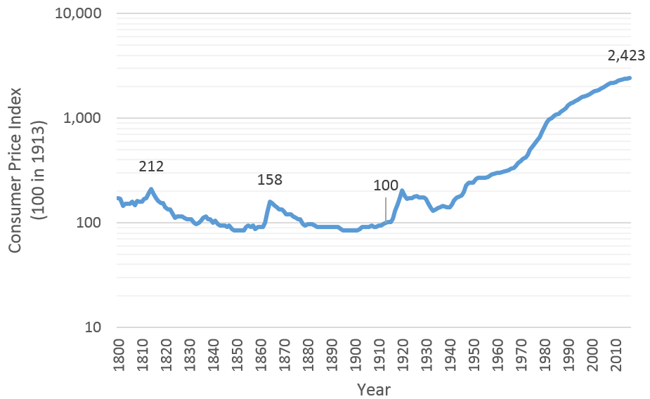 US consumer price index 1800-2016 shows effect of money control by government people after 1913